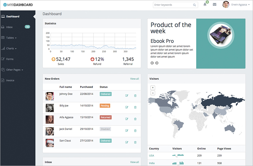 Dashboard Bootstrap Template