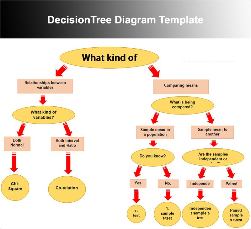 DecisionTree Diagram Template
