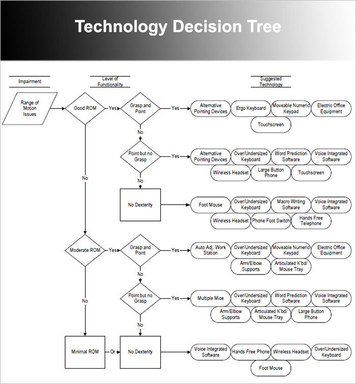 7  decision tree templates free word  excel  powerpoint