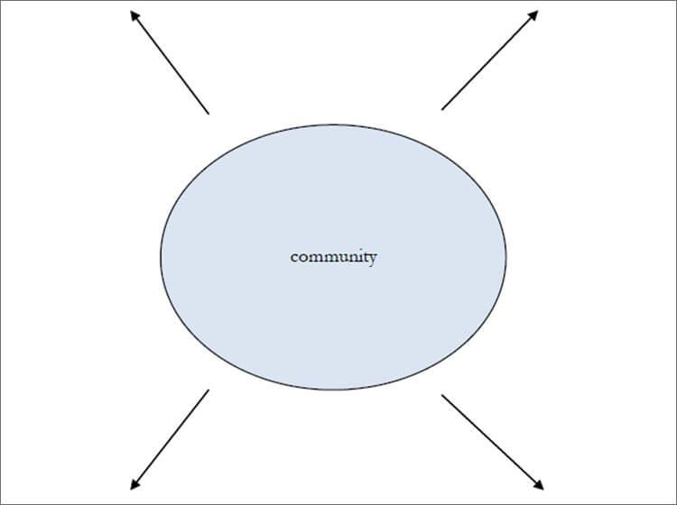 Community Worksheet Concept Map