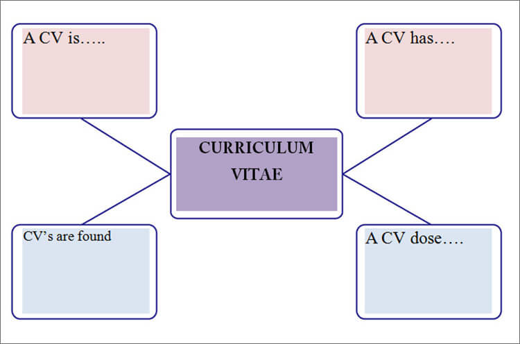 Concept Map Template Word