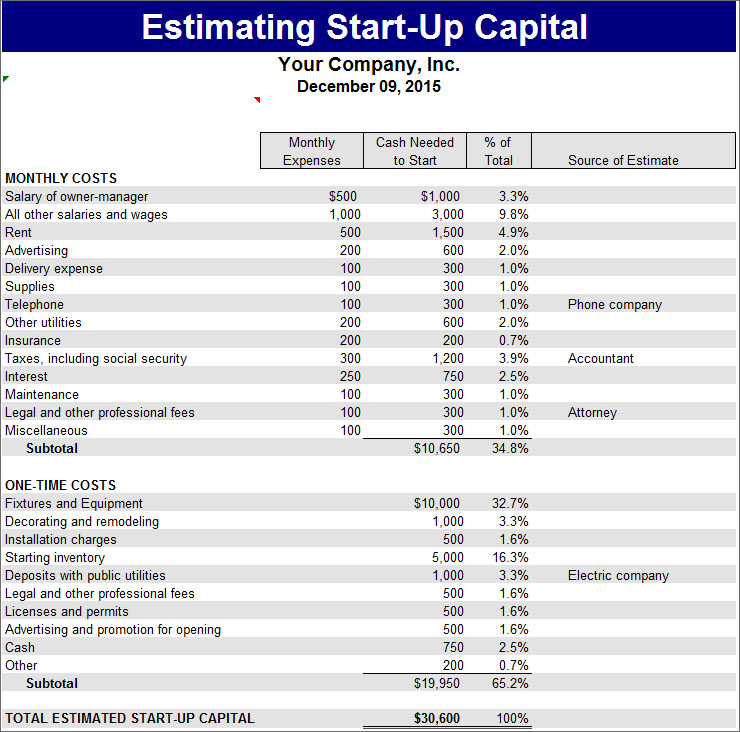 Estimating Start Up Capital