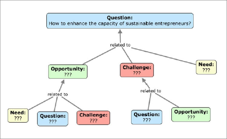 Example Concept Map Template