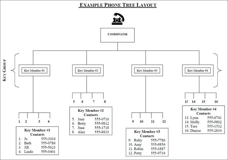 Example Phone Tree Template