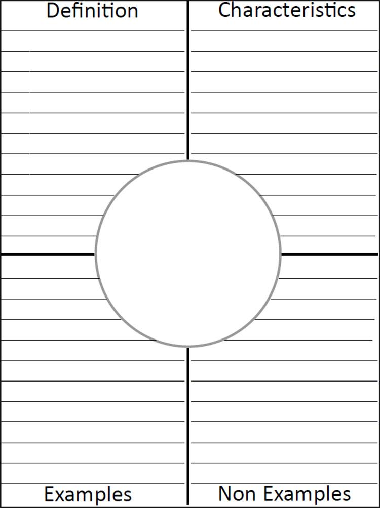 Frayer Model Template PDF