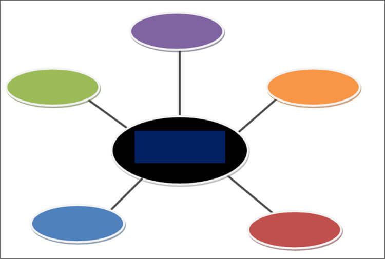 Free Concept Map Template
