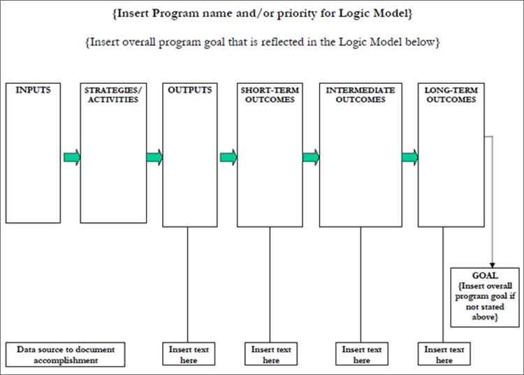 Logic Model Template Example