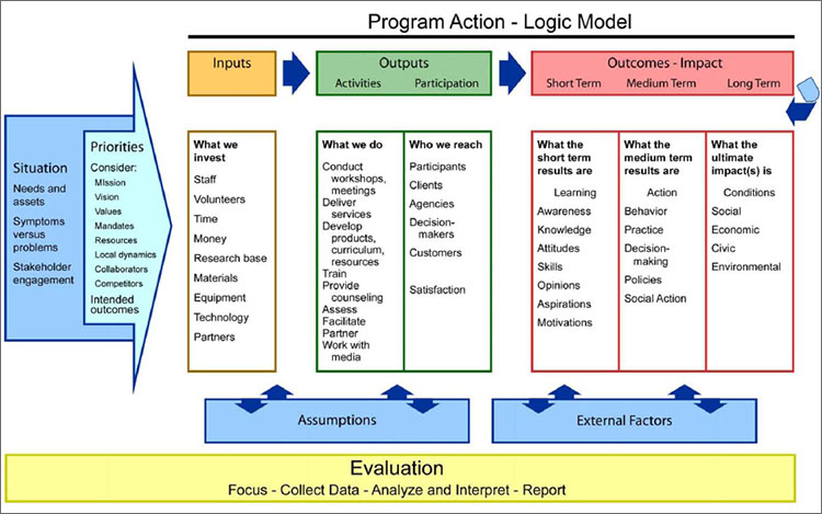 8+ Logic Model Templates – Free Word, Pdf Documents | Creative