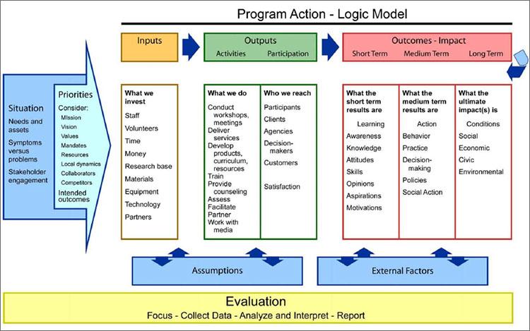 Logic Model Template PDF