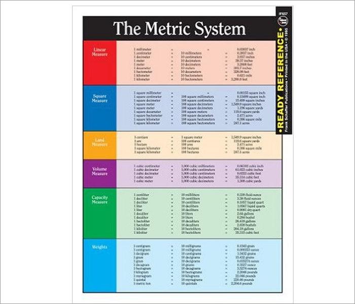 19 Metric Conversion Chart Templates Free Word Pdf
