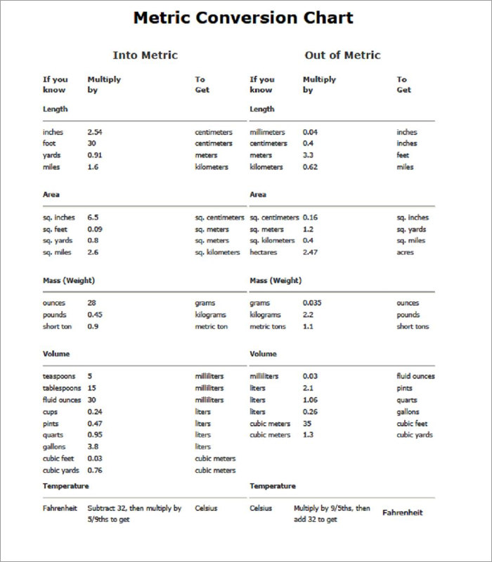 Metric Conversion Chart Templates  Free Word Pdf Format