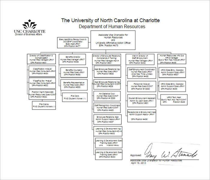 Human Resources Organizational Chart Templates