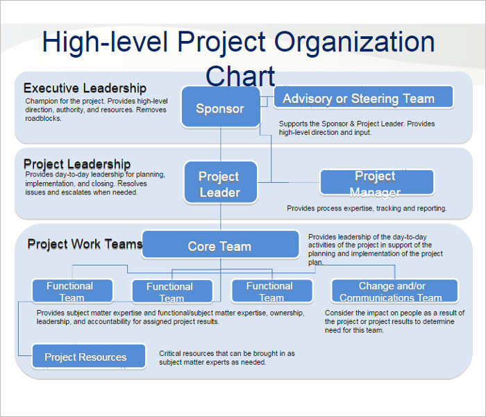 project-organization-chart-templates