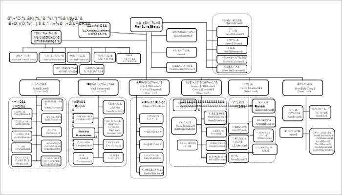 Sample Church Organizational Chart Templates
