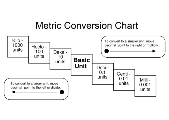 19 Metric Conversion Chart Templates Free Word Pdf Formats