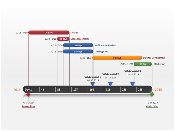Costomize Gantt Chart Template
