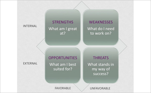 Personal Swot Analysis Word Template