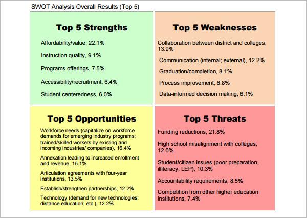 Swot Analysis Model PDF Template