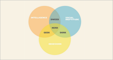 Vennu diagram