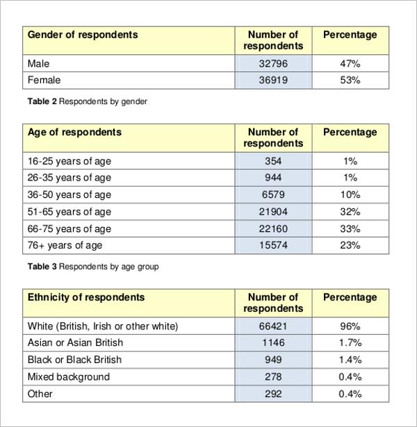Cancer Patient Experience Survey Template