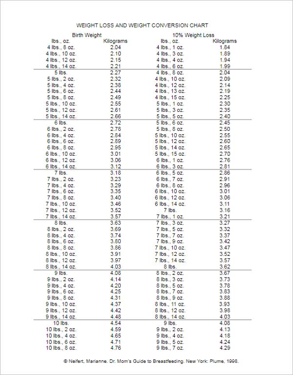 Free Weight Loss Chart