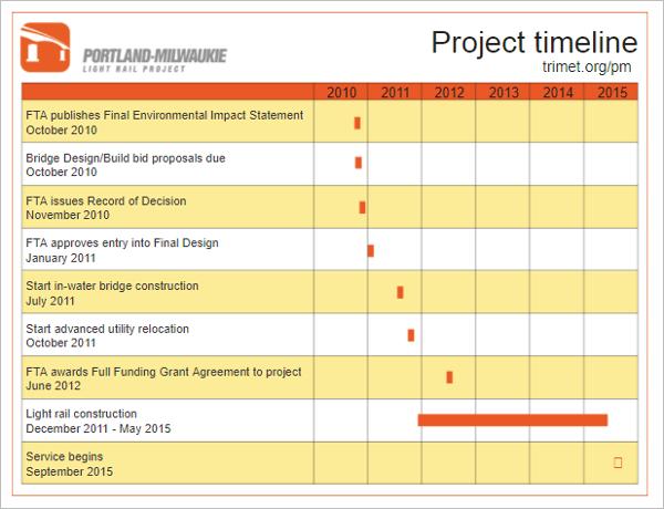 Project Scorecard Template In PDF