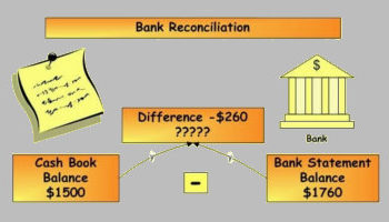 Bank Reconciliation Statement Templates