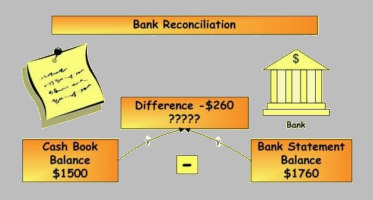 introduction to bank reconciliation statement pdf