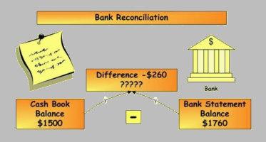 Bank Reconciliation Statement Templates