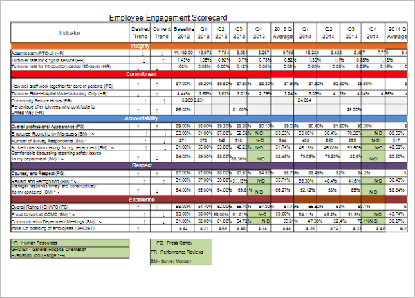 Sample Employee Scorecard Template