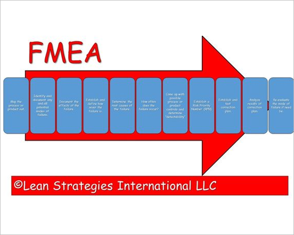Fmea Flow Example