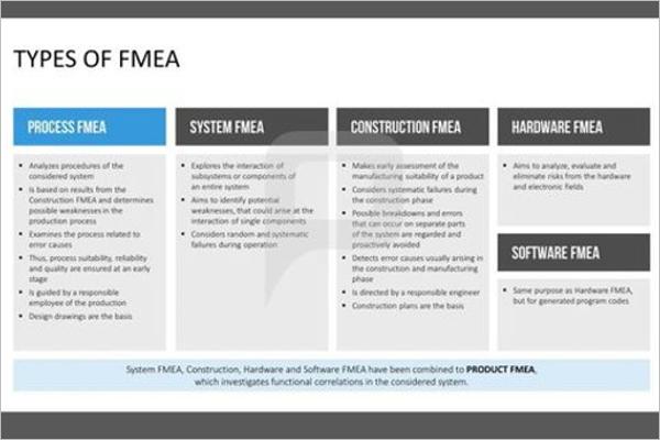 Fmea Worksheet Template