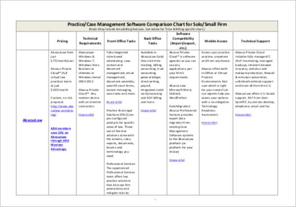 Management Comparison Chart Template