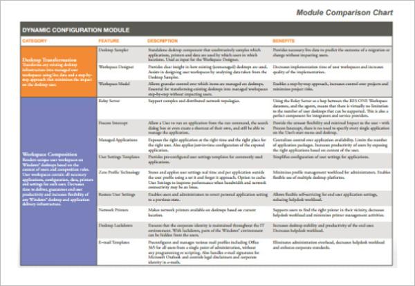 Module Comparison Chart Design