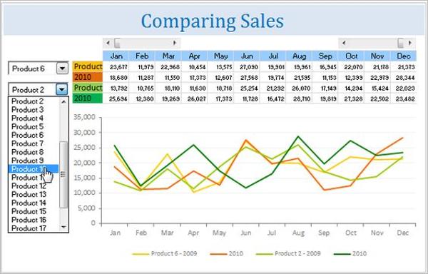 Sales Comparison Chart Template