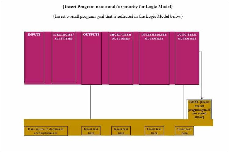 Effective Logic Model Template
