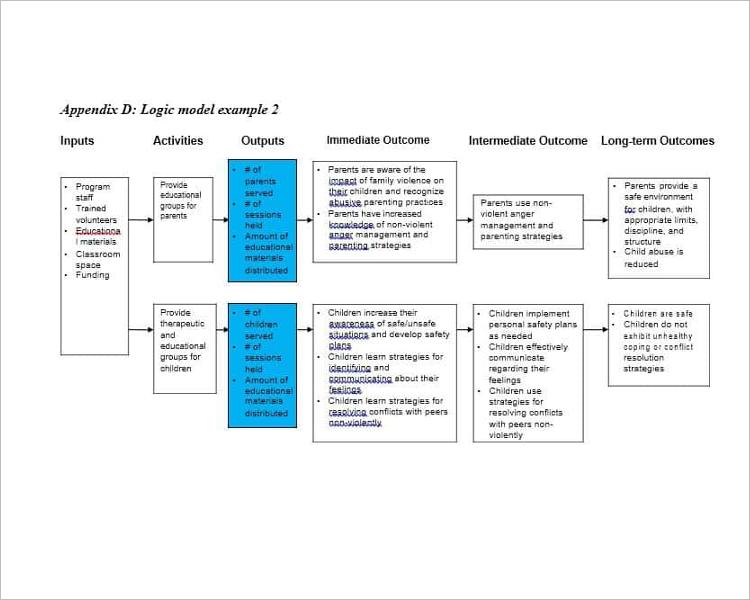 Example Of Logic Model