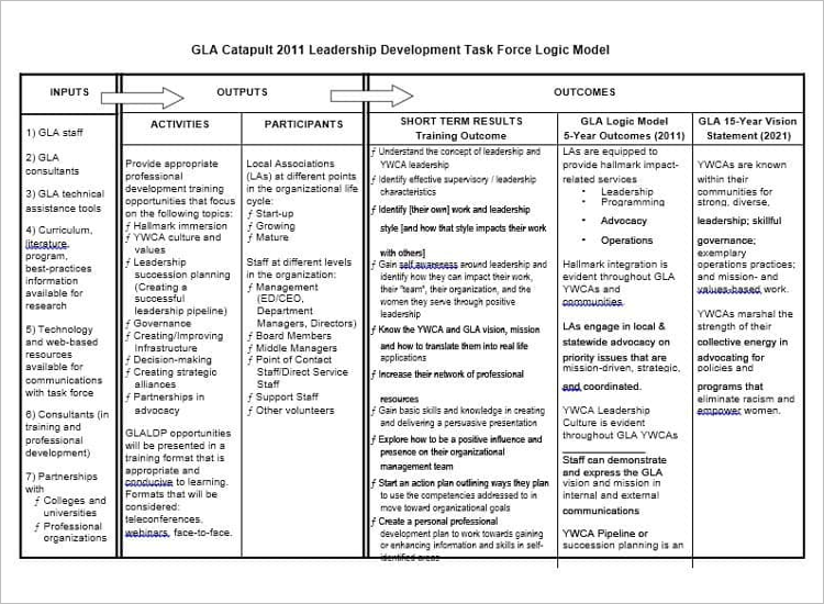 Google Doc Logic Model Template