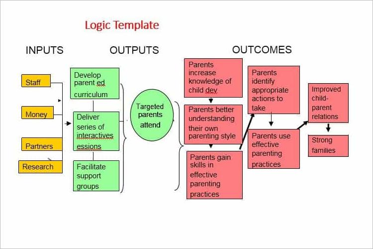 Kellogg Logic Model Template