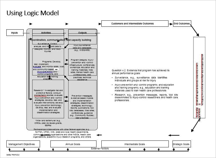 47 logic model templates free word pdf documents for Evaluation logic model template