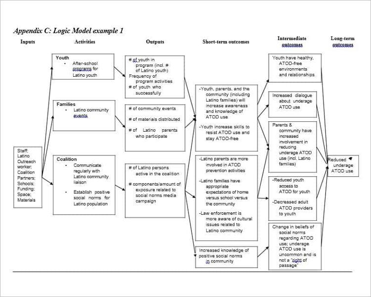 Logic Model Flow Chart Design