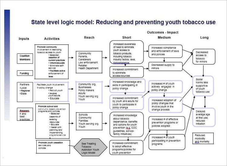 Logic Model For Homeless Program