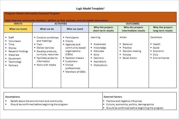 Logic Model Theory Of Change Template