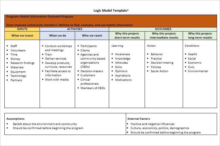 Logic Model Theory Of Change Template