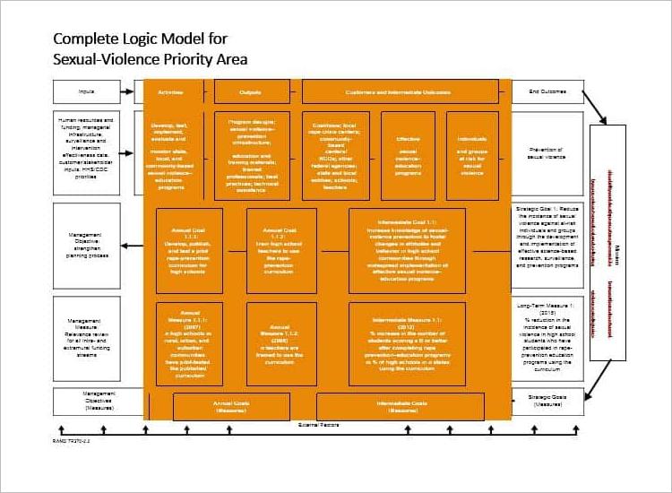 Nonprofit Logic Model Template