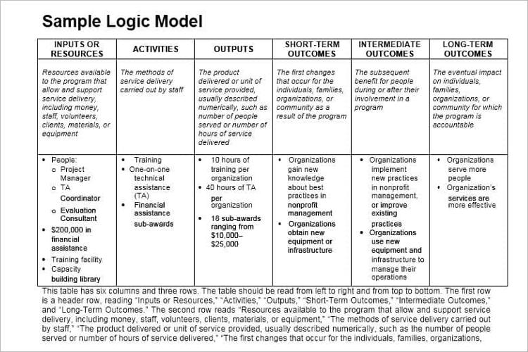 Sample Logic Model For Program Evaluation
