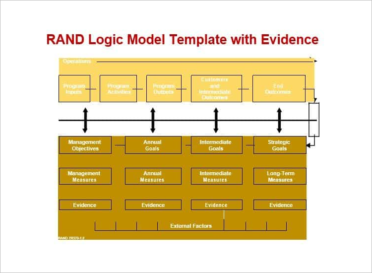Simple Logic Model Example