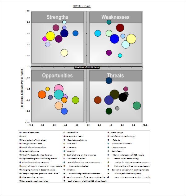 Bubble Chart Example For SWOT Analysis