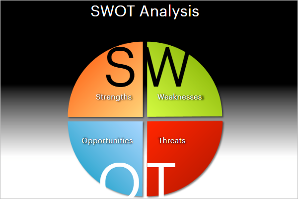 Pie Chart Template For SWOT Analysis