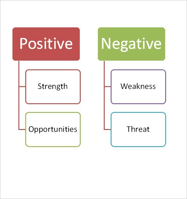 Simple SWOT Analysis Template Download
